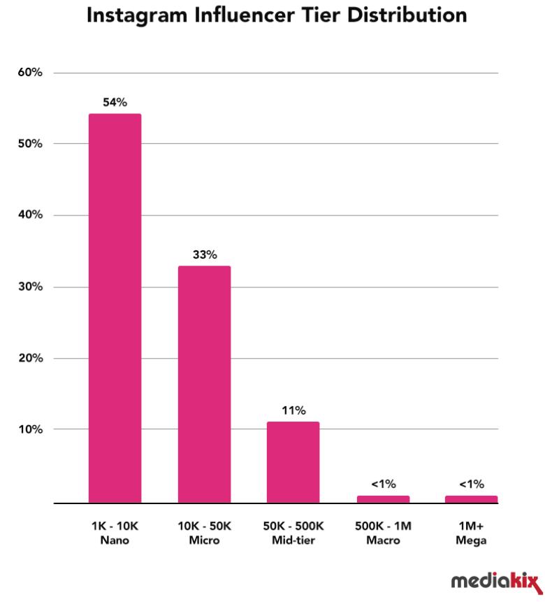 Instagram Influencer Tier Distribution